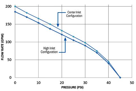 Pump Flow Curve